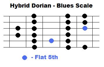Dorian Mode with flat 5 note