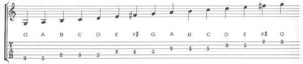 Music Notation and Guitar Tablature